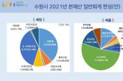 [수원시]  2021년도 예산안 2조6612억원 편성  -경기티비종합뉴스-
