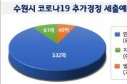 수원시, 638억 규모 '코로나19 추경' 긴급 편성