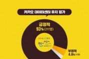 안산시, 시민 10명 중 9명 '카카오 데이터센터 긍정 평가'  -경기티비종합뉴스-